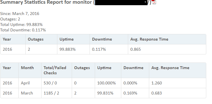 re site uptime