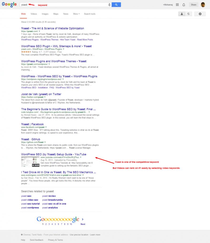 yoast Google Search