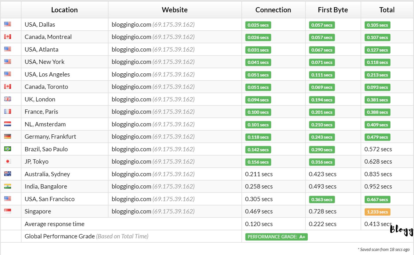 fastcomet-wordpress-response-time