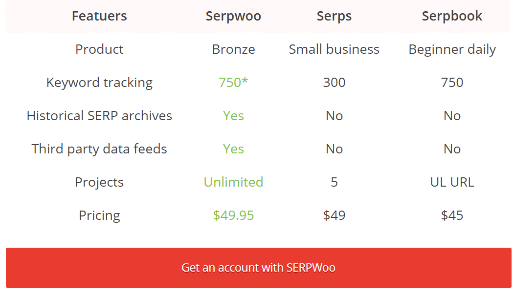 3 SEMrush Alternative With Cheap Pricing & Better Data 8