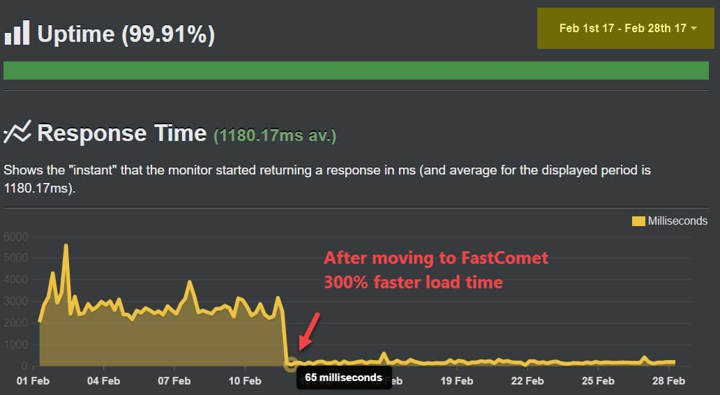 FastComet Review: Honest Opinion After 40 Months Usage 6