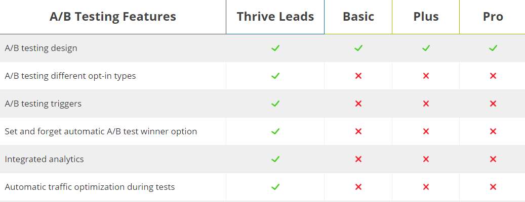 OptinMonster Vs Thrive Leads 2019: Best of Two? 3