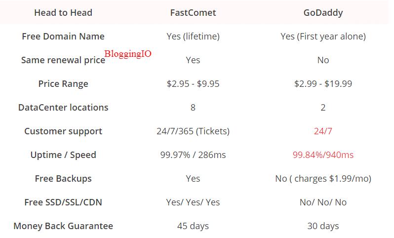 FastComet Vs GoDaddy