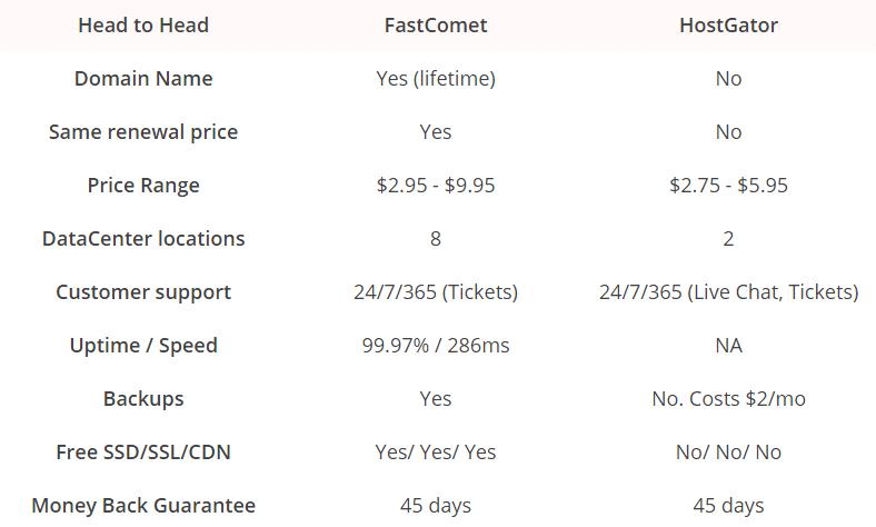 FastComet Vs HostGator