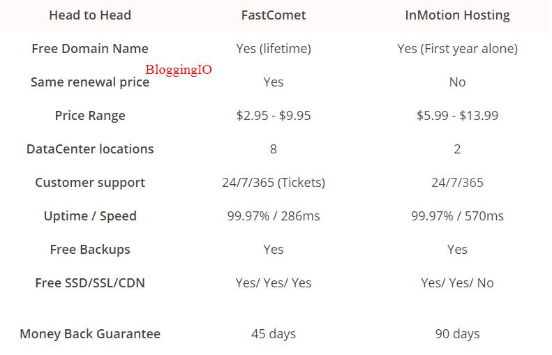 FastComet Vs Inmotion Hosting