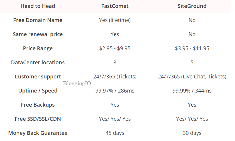 FastComet Vs. Others: 10+ Reasons Why FastComet Is Better 1