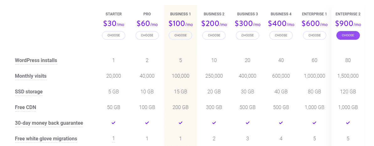 Kinsta Reviews: Honest Opinions After 150+ Days Usage 12